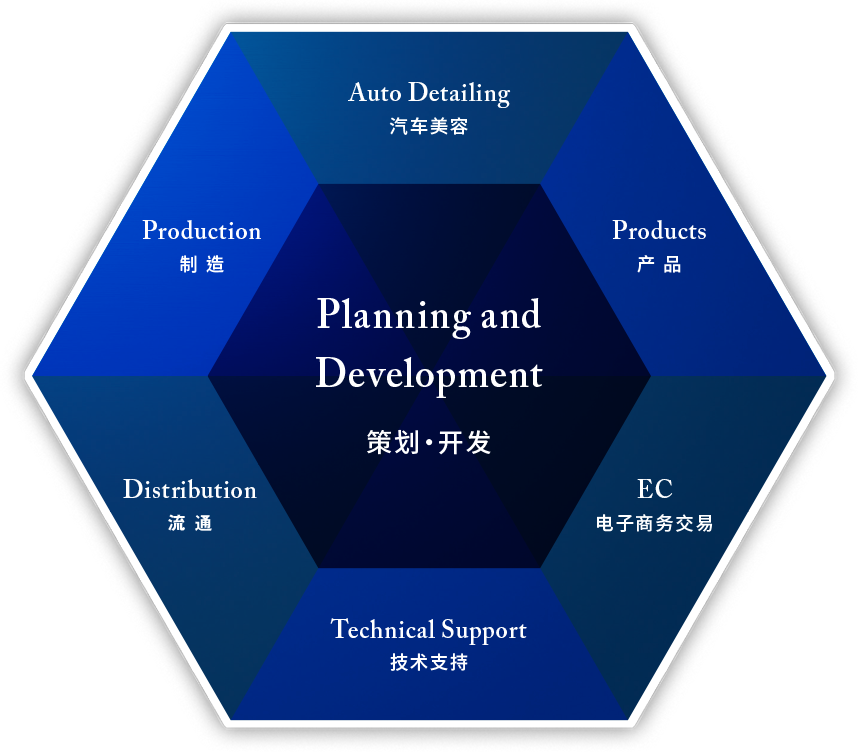 planning and development 企画・開発